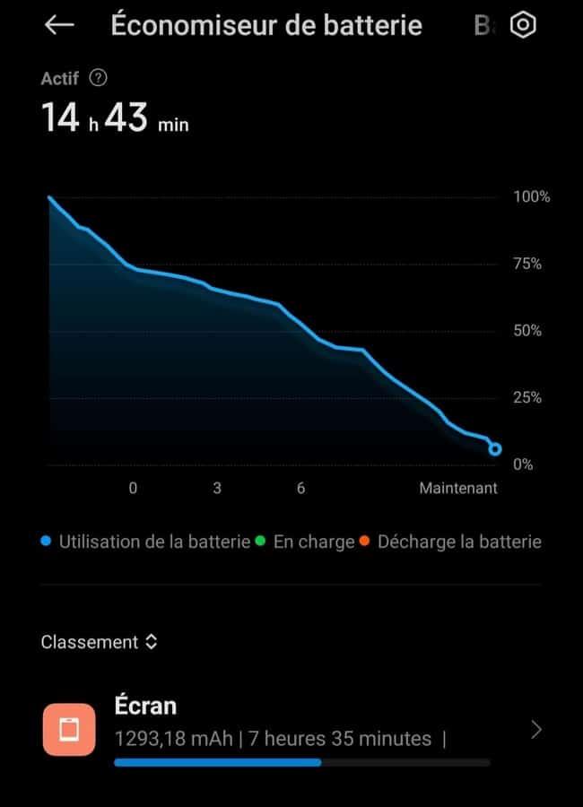 Xiaomi Mi 11, Test – Xiaomi Mi 11 un écran parfait peut-il suffire?