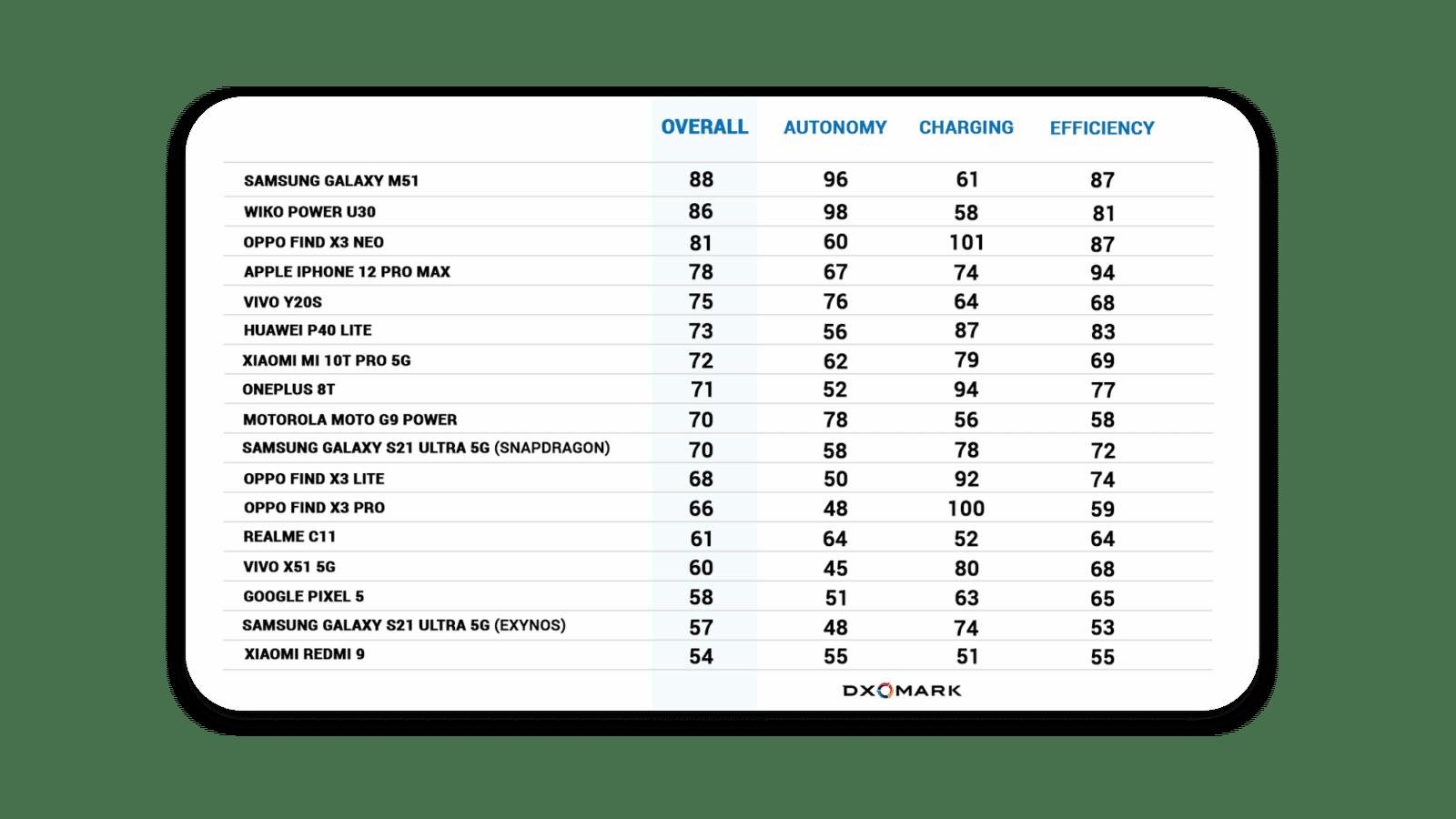 dxomark-battery-scores