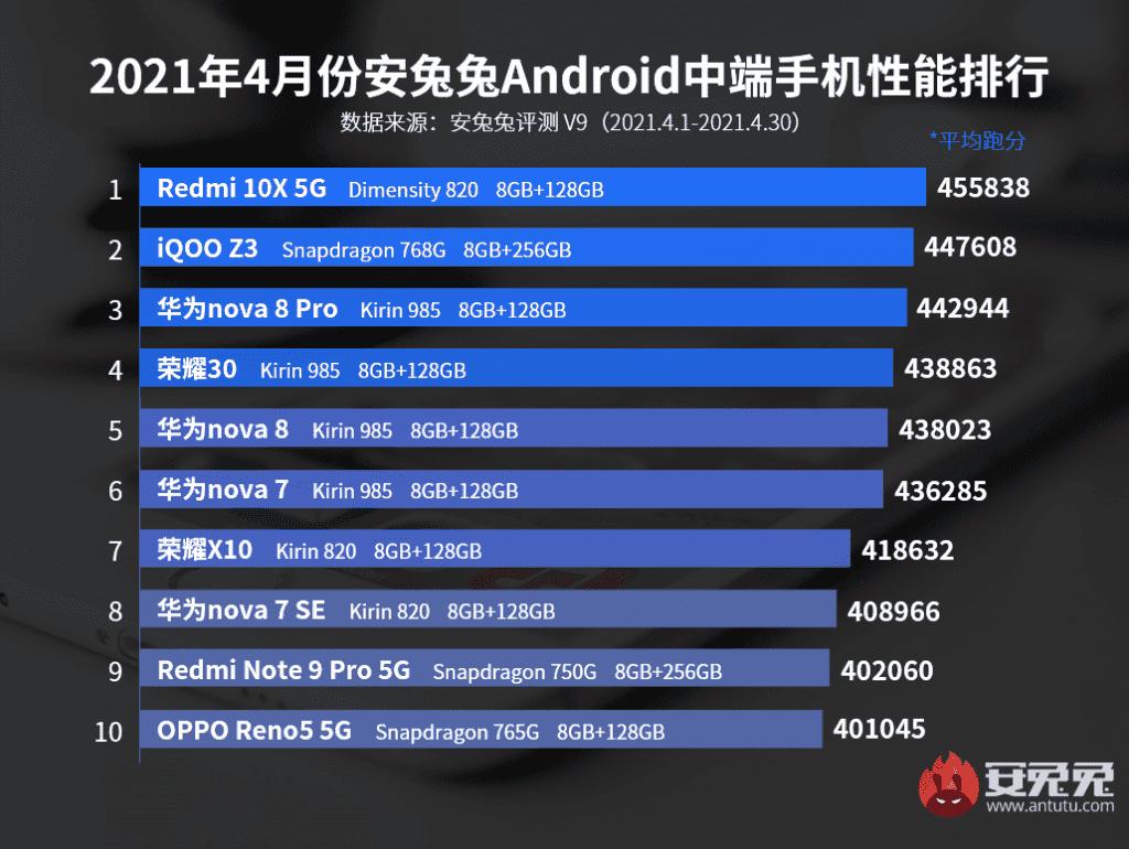 meilleurs-milieu-gamme-android-avril-2021