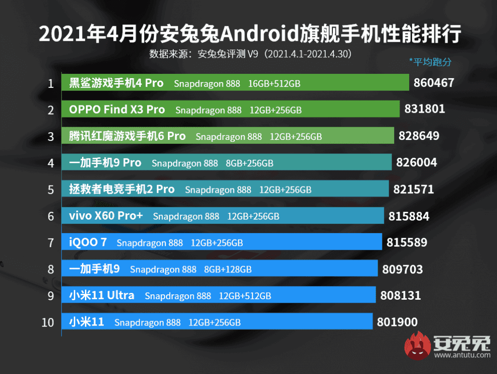 top-10-smartphone-android-puissants-avril-2021-haut-gamme
