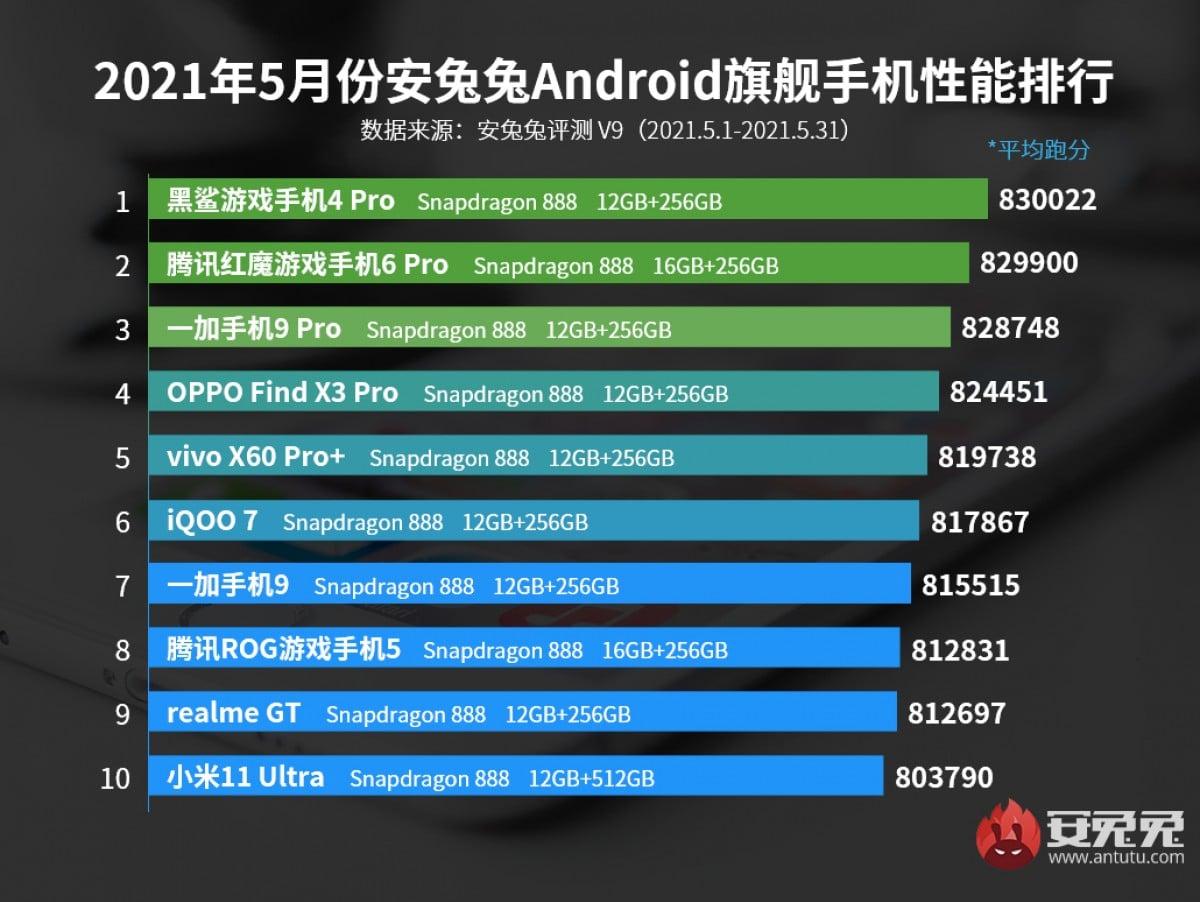 antutu-mai-2021-smartphones-haut-de-gamme-plus-puissants