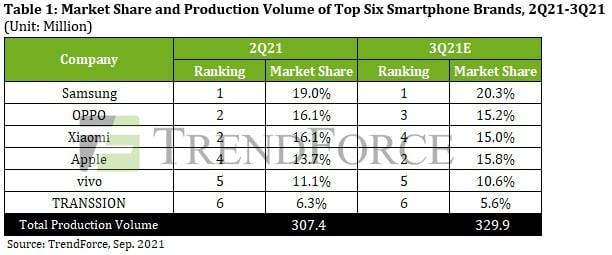 xiaomi, Xiaomi passe devant Apple sur le marché mondial des smartphones